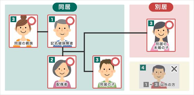 家族定期保険特約 – ニッセンライフ